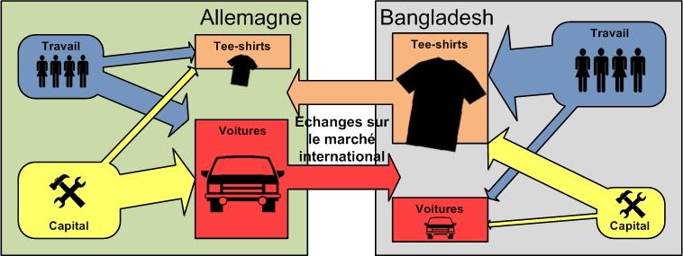 Figure 2: Situation après spécialisation et échange