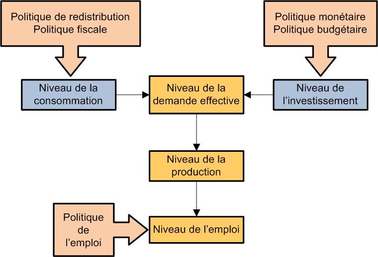 Figure 2: Les interventions de l'État