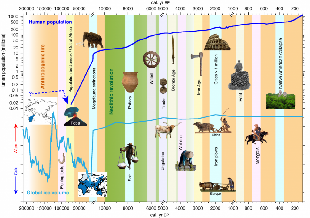 Global timeline of human transformation of the terrestrial biosphere