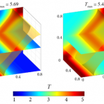Resolving thermomechanical coupling in two and three dimensions