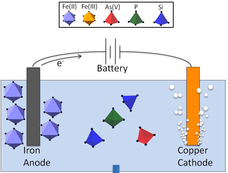 Electrocoagulation